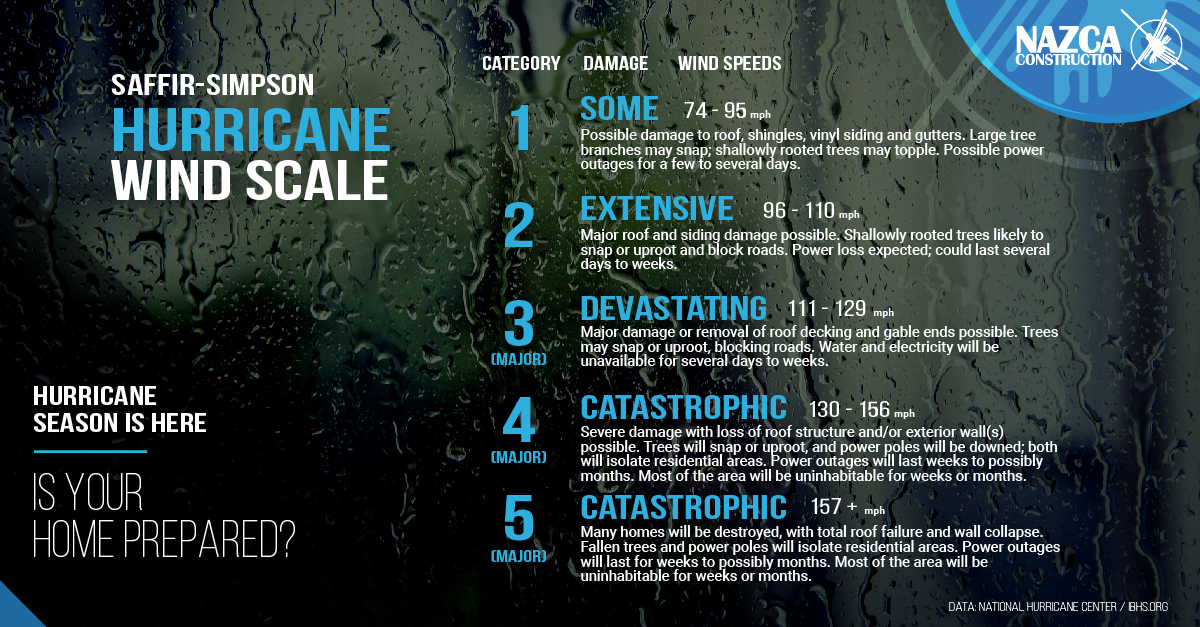 Escala de Magnitudes de Huracanes